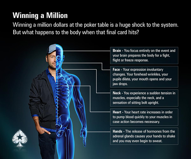 How your body reacts to winning $1 million