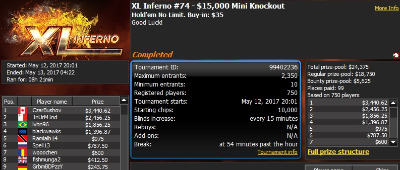 888poker XL Inferno Series Day 6: Two Wins For Brazil's 'LeoJoseCarne' 102