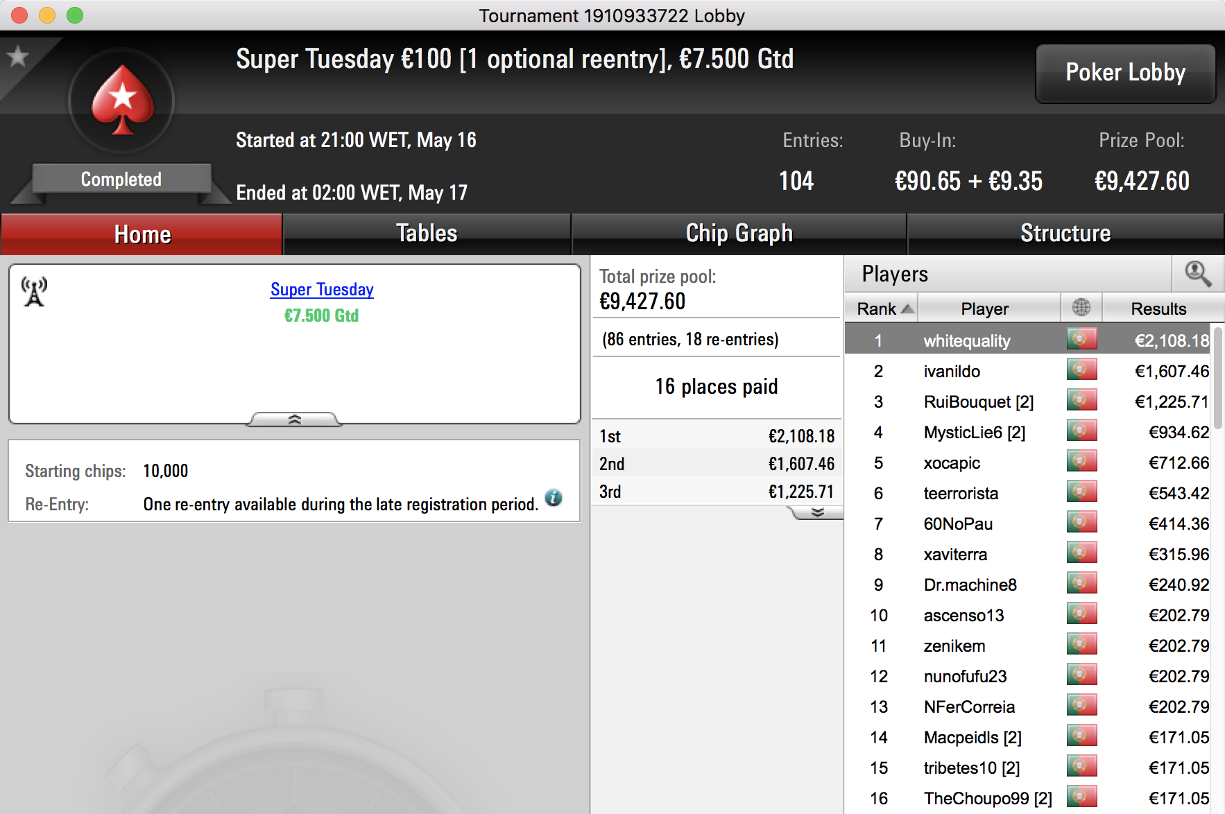 "Pedro ""whitequality"" Olaio Vence Super Tuesday €100 & Mais 101"