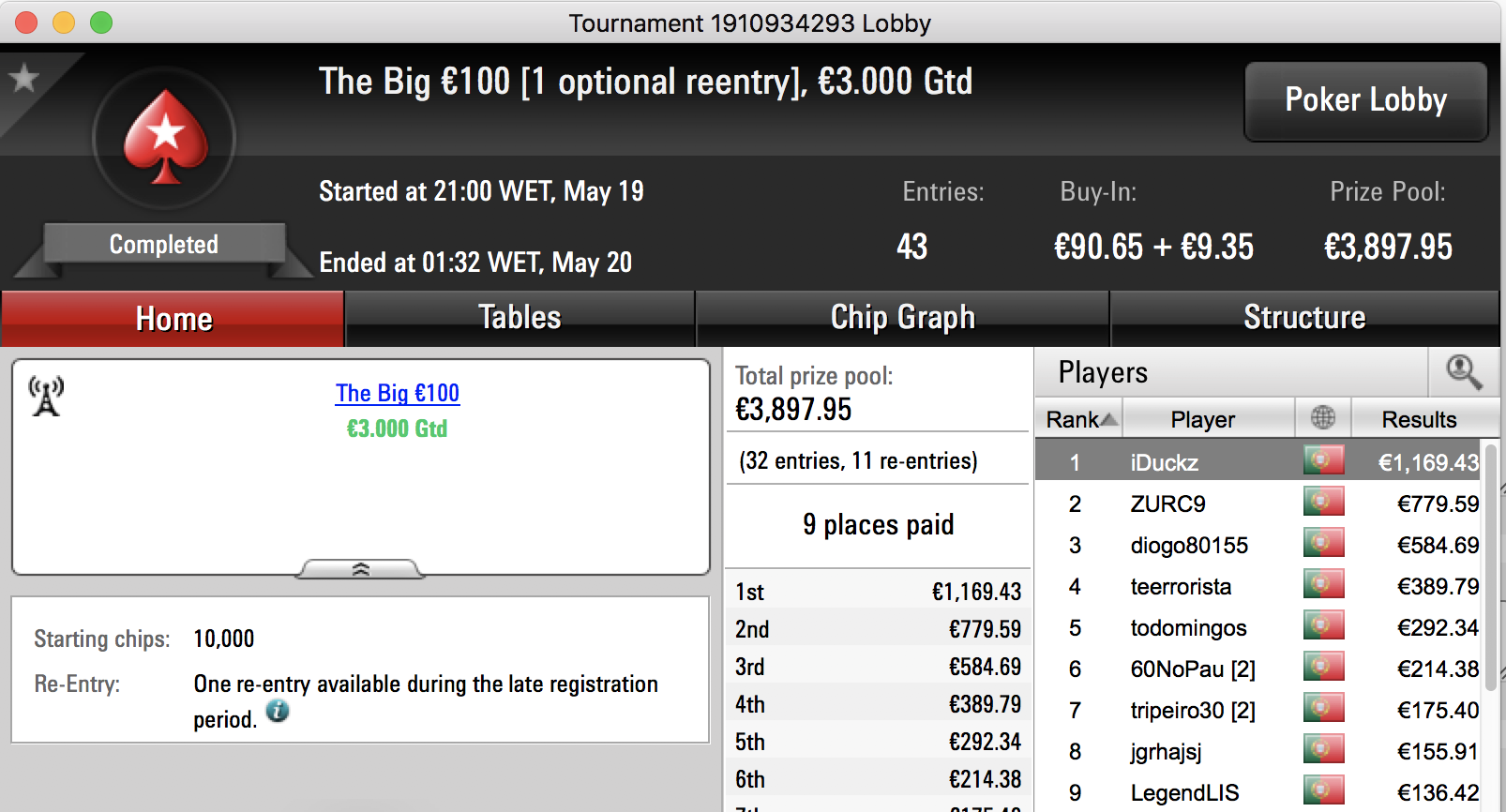 iDuckz Vence The Big €100, Tr8ght o The Hot BigStack Turbo €50 & Mais 101
