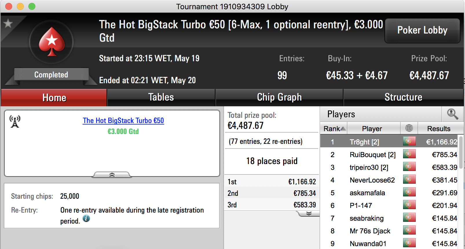 iDuckz Vence The Big €100, Tr8ght o The Hot BigStack Turbo €50 & Mais 102
