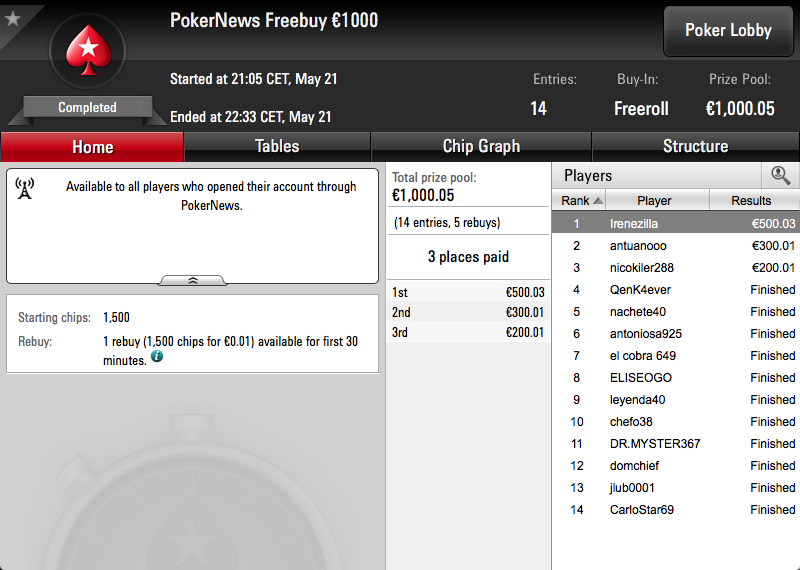 'Irenezilla' gana nuestro torneo privado de mayo y se embolsa 500,03€ 101