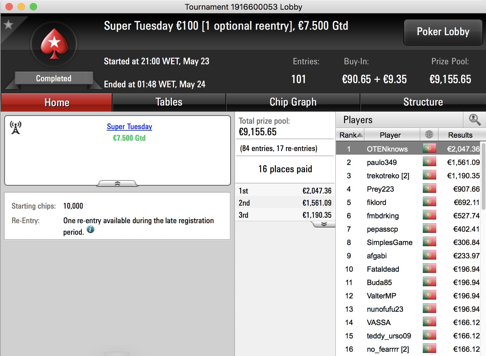 Tiago Neto Foi o Maior Vencedor da Super Tuesday PokerStars.pt 101