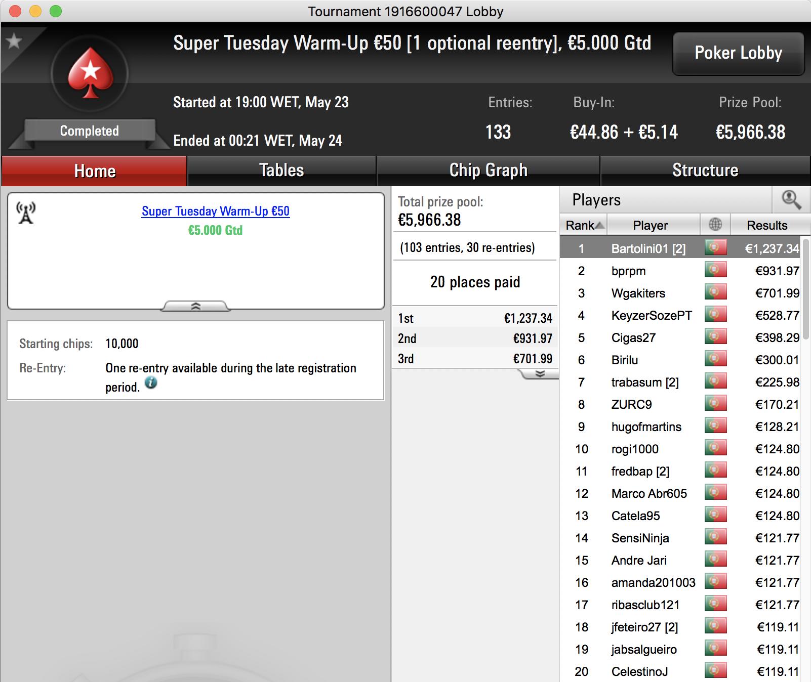 Tiago Neto Foi o Maior Vencedor da Super Tuesday PokerStars.pt 103