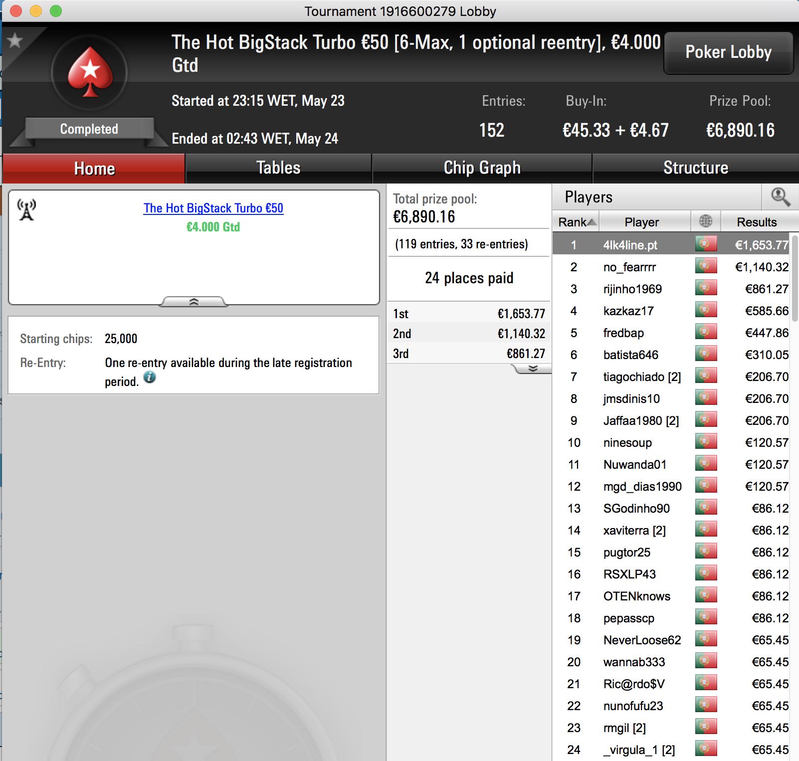 Tiago Neto Foi o Maior Vencedor da Super Tuesday PokerStars.pt 102
