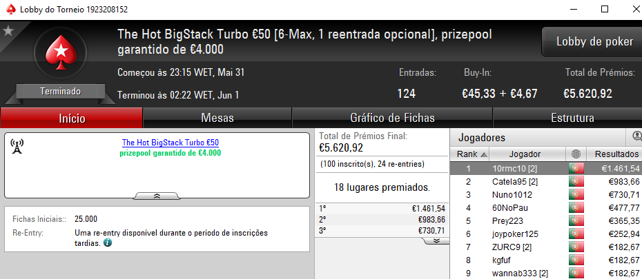 Ricardo Caprichoso Vence The Hot BigStack Turbo €50, OTENknows o The Big €100 & Mais 101