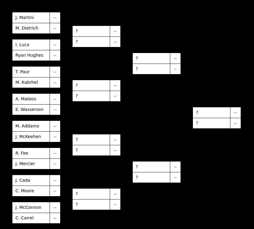 WSOP: Adam Dickson Lidera Evento #14; Jason Mercier entre os 32 Sobreviventes do Evento #15 101