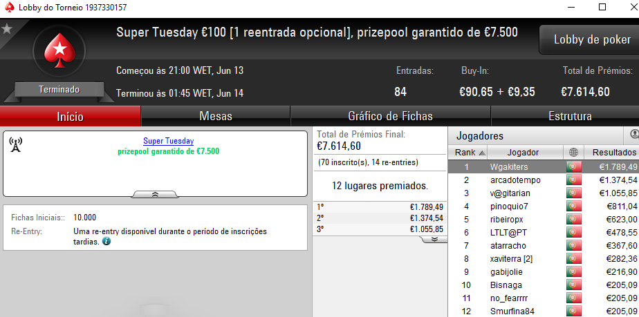 Wgakiters Brilha na PokerStars.pt; Dealerzon Vence The Hot BigStack Turbo €50 & Mais 101