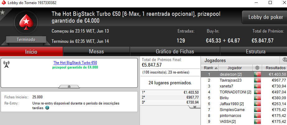 Wgakiters Brilha na PokerStars.pt; Dealerzon Vence The Hot BigStack Turbo €50 & Mais 102