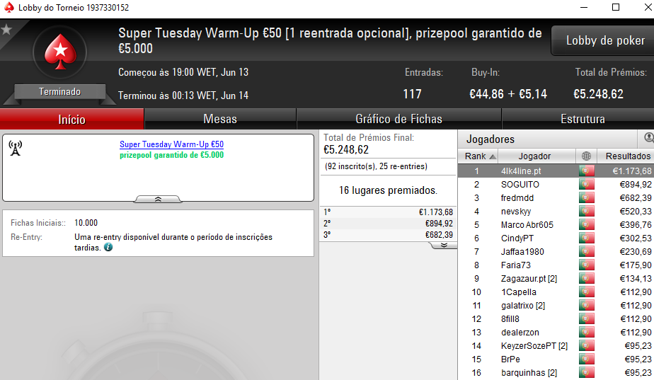 Wgakiters Brilha na PokerStars.pt; Dealerzon Vence The Hot BigStack Turbo €50 & Mais 103