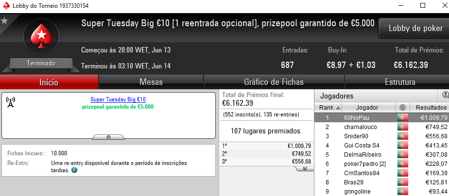 Wgakiters Brilha na PokerStars.pt; Dealerzon Vence The Hot BigStack Turbo €50 & Mais 105