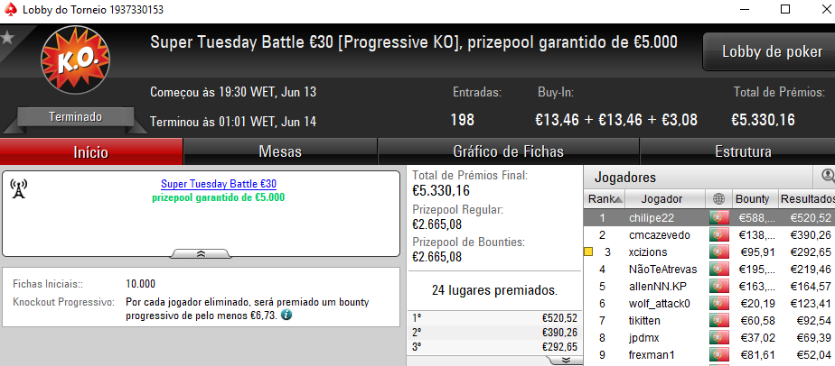 Wgakiters Brilha na PokerStars.pt; Dealerzon Vence The Hot BigStack Turbo €50 & Mais 104
