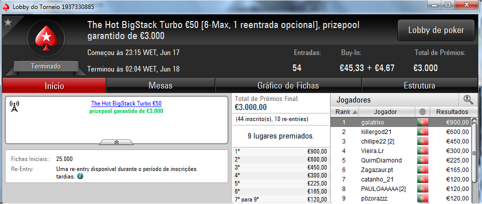 Galatrixo Brilha nos Regulares da PokerStars.pt; Ninesoup Vence The Big €100 101