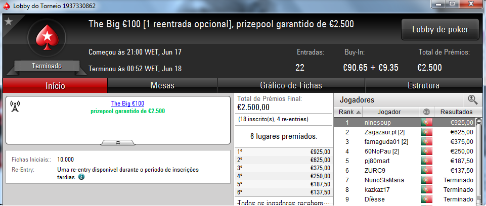 Galatrixo Brilha nos Regulares da PokerStars.pt; Ninesoup Vence The Big €100 102