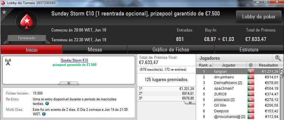 Acordo a 3 no Sunday Special €100; Tangran conquista Sunday Storm €10 & Mais 102