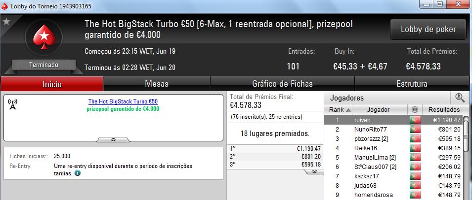 Acordo a 3 no Sunday Special €100; Tangran conquista Sunday Storm €10 & Mais 104