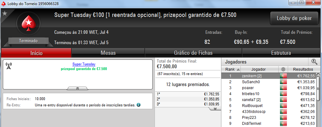 Zenikem, PhilpsPoker e Tribetes10 foram os Tuesday Winners 101