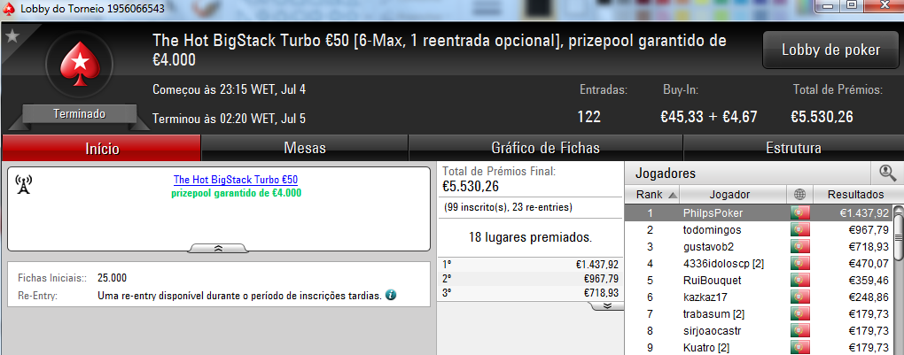 Zenikem, PhilpsPoker e Tribetes10 foram os Tuesday Winners 102