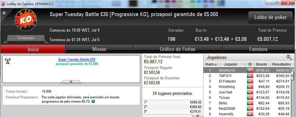 Zenikem, PhilpsPoker e Tribetes10 foram os Tuesday Winners 103