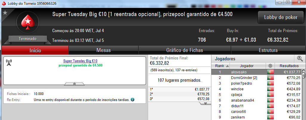 Zenikem, PhilpsPoker e Tribetes10 foram os Tuesday Winners 105