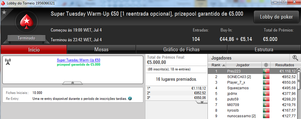Zenikem, PhilpsPoker e Tribetes10 foram os Tuesday Winners 104