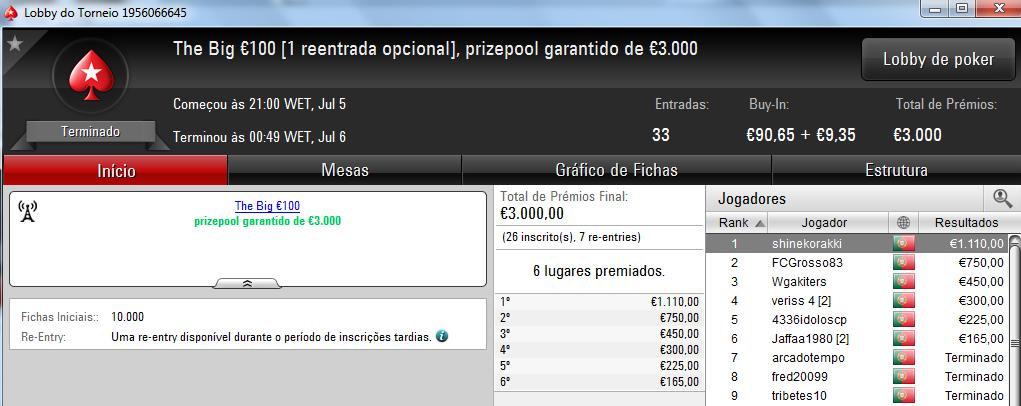 FCGrosso83, Poker_jh27 e Shinekorakki foram os Grandes Vencedores de Quarta 102