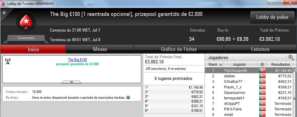 Sopegada08, TheChoupo99 e Squeezamos com 4 dígitos na PokerStars.pt 102