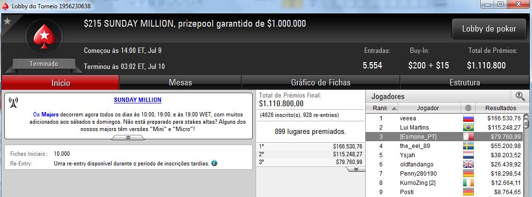 David [Esmone_PT] Abreu faturou ,760 no Sunday Million 101