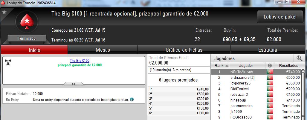 TELMO10NN, Xaneta7 e NãoTeAtrevas Faturam na PokerStars.pt 102