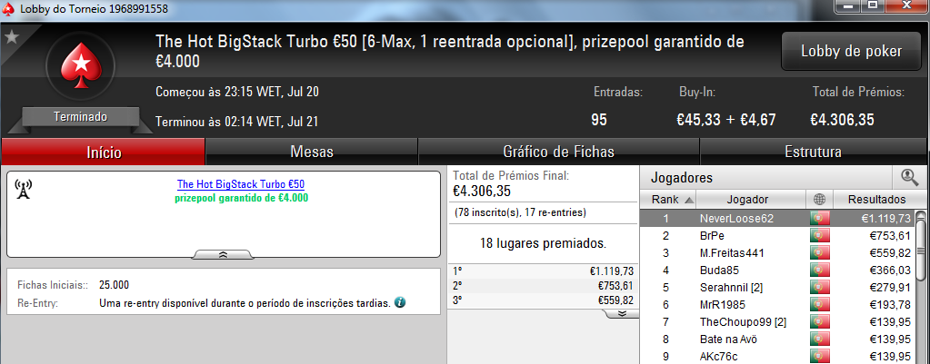 NeverLoose62 dá Show na PokerStars.pt; JJamaicaKK88 Vence The Big €100 101