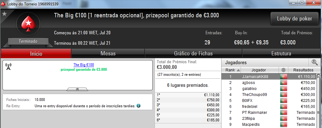 NeverLoose62 dá Show na PokerStars.pt; JJamaicaKK88 Vence The Big €100 102