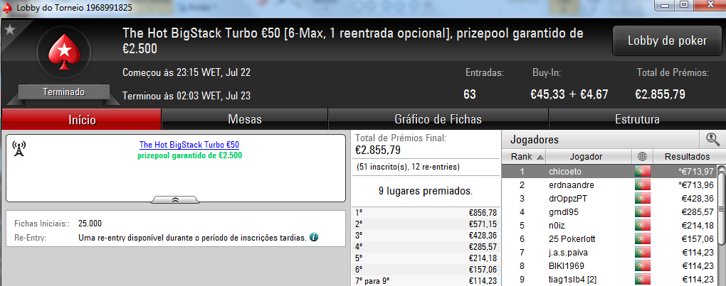 Chicoeto e Erdnaandre Dividem Prémios no The Hot BigStack Turbo €50 101