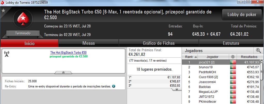 Joca321 Vence o The Hot BigStack Turbo e Caxolax Conquista o The Big €100 101