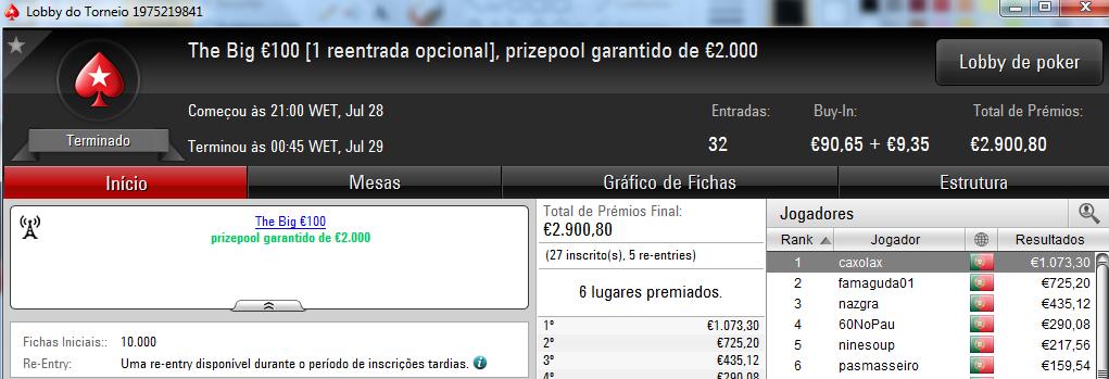 Joca321 Vence o The Hot BigStack Turbo e Caxolax Conquista o The Big €100 102