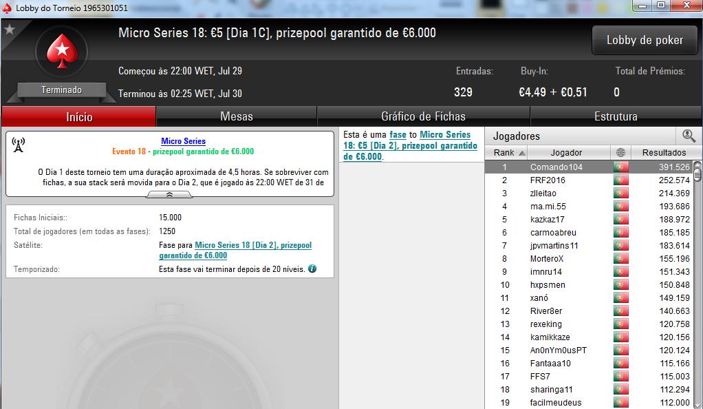 Tempos333 e Ivoanildo Conquistam Títulos nas Micro Series 103