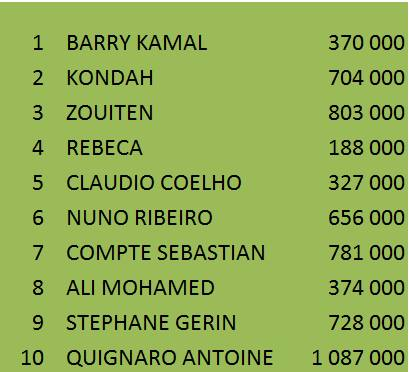 Cláudio Coelho foi o Campeão do Main Event do Agadir Poker Festival (€22K) 102
