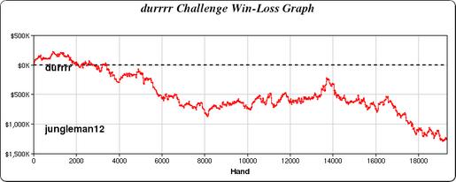 Tom Dwan Pagou 0,000 em Multas no Durrrr Challenge 101