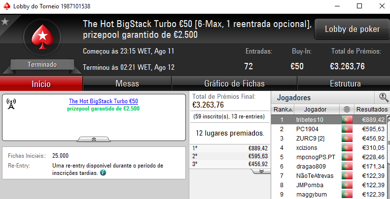 Tribetes 10 em Grande Forma e TMelo08 vence o The Big €100 101