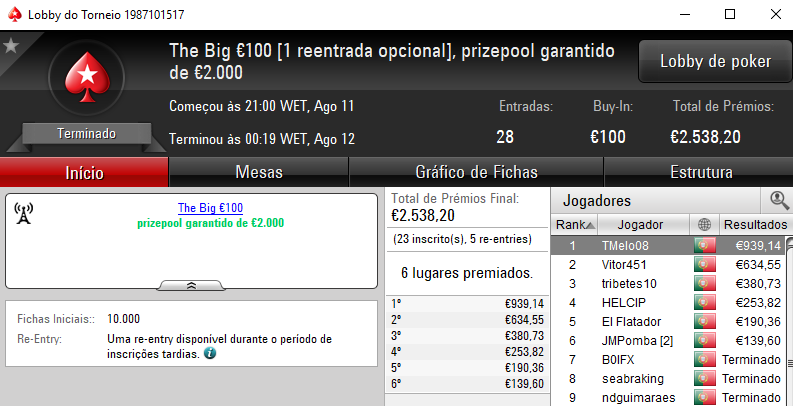 Tribetes 10 em Grande Forma e TMelo08 vence o The Big €100 102