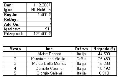 Perla Poker Parade 2007 - rezultati 105