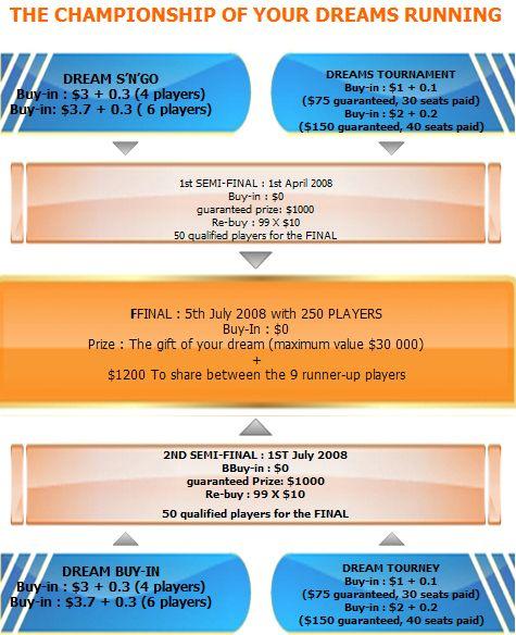 Jogue o campeonato dos Seus Sonhos – Poker770 101
