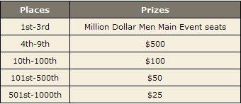 Ganhe % do Prémio da Mesa Final do Main Event WSOP 2008! 103