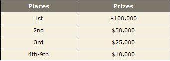 Ganhe % do Prémio da Mesa Final do Main Event WSOP 2008! 104