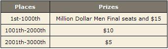 Ganhe % do Prémio da Mesa Final do Main Event WSOP 2008! 102