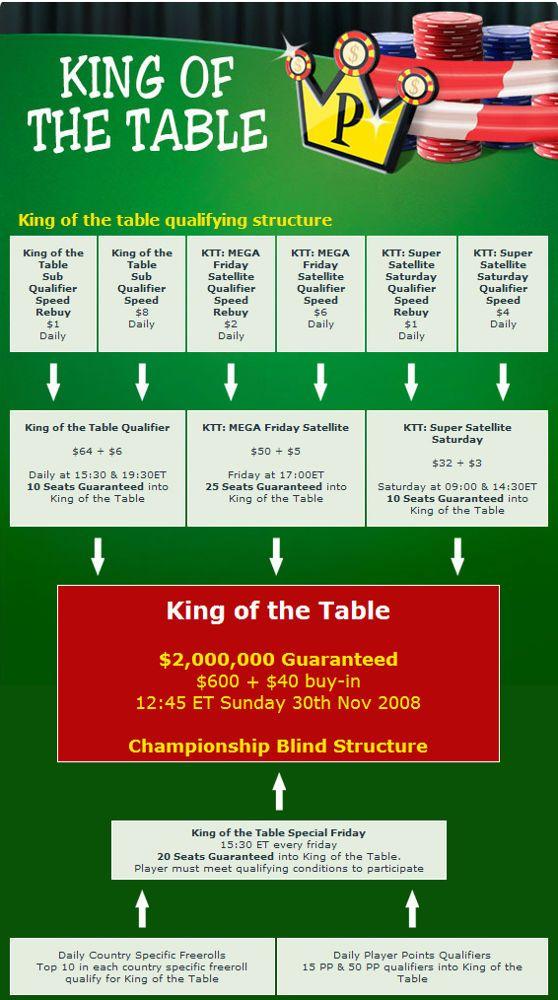 Party Poker Comemora Lançamento do Novo Sofware com Mais de  Milhões em Promoções 102