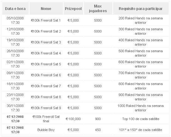 Paradise Poker Oferece €275,000 Para Celebrar o 10º Aniversário da Sportingbet 103