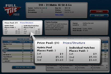 Torneios Matrix na Full Tilt Poker 102