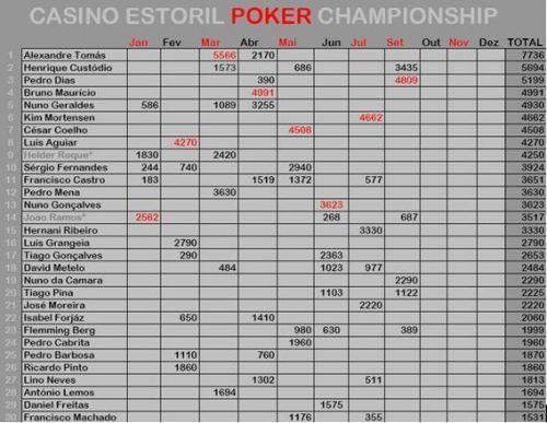 Casino Estoril Poker Championship IX – Quarta-feira 29 Outubro 101