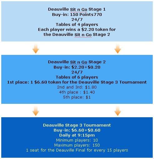 Vá ao EPT Deauville com a Poker770 102