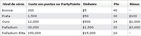 Novo Sistema de Pontos da Party Poker 101